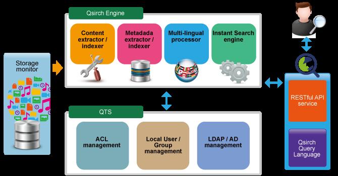 Новое приложение Qnap | Компьютерная Компания Нейрон, г  Барнаул